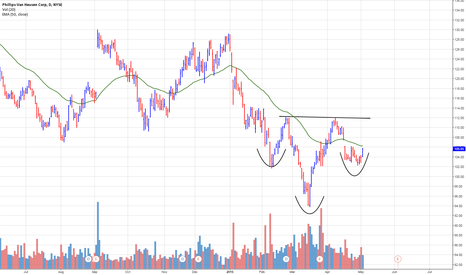 PVH: Phillips-Van Heusen (PVH) inverse head and shoulders forming
