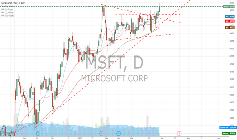 MSFT: Look at our buddy MSFT