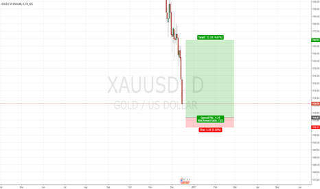 XAUUSD: Strong support area