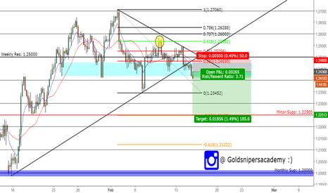 GBPUSD: short Pound 1.22500 downside target