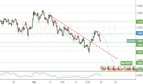 EURUSD: Продажа EUR/USD !ниже 1.0660