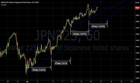 JPN225: NK225 hour cycle