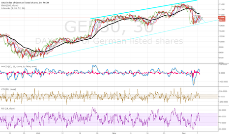 GER30: Down to 1068*