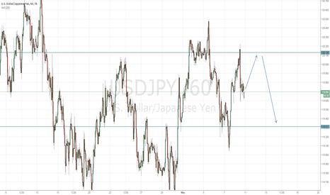 USDJPY: Dollar Yen Short ahead of U.S. Data