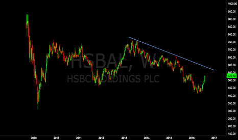 HSBA: HSBC Going Sideways For 6 Years