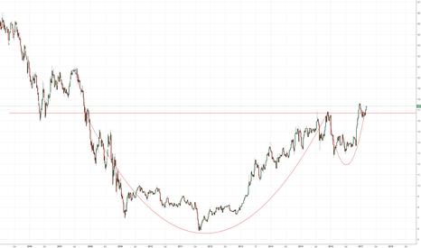 US30/XAUUSD: Dow Gold ratio