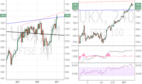 UKX: FTSE 100 - watch out for bearish divergence on 4-hour chart