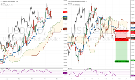 USDCAD: USDCAD  -  short position taken under Kumo