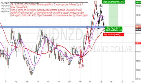 AUDNZD: AudNzd: Will Price Turn From Here?