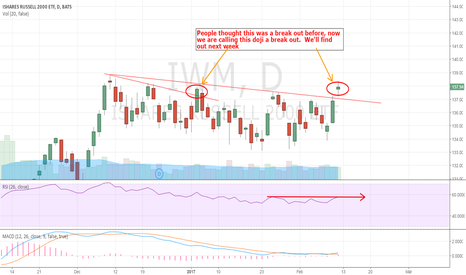 IWM: Is this a break out?