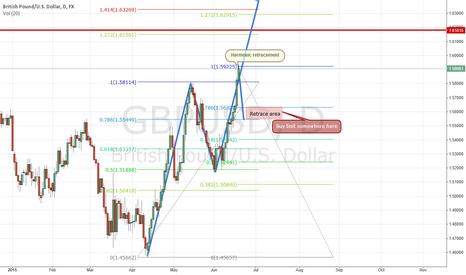 GBPUSD: GBPUSD long term analysis