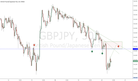 GBPJPY: GBPJPY potential reaction zone