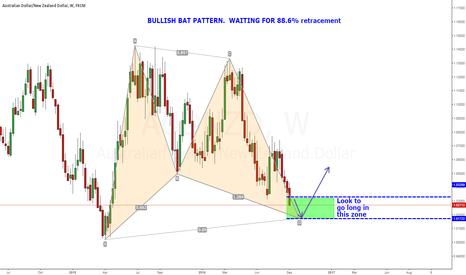 AUDNZD: AUDNZD WEEKLY - Potential Bullish Bat Pattern