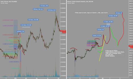BTCUSD3M: Bitcoin fractal with our friend dash #btc #dash