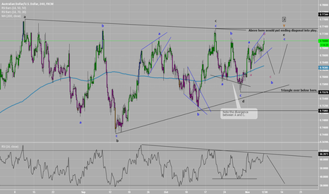 AUDUSD: #AUDUSD 4 Hr Elliott Wave Count