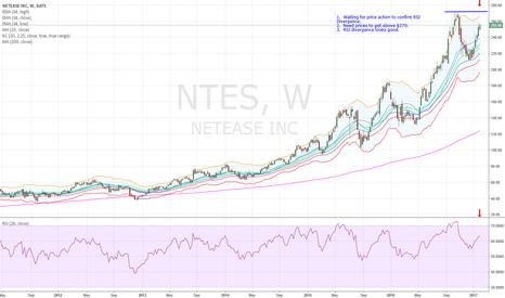 NTES: NTES - RSI Divergence Short