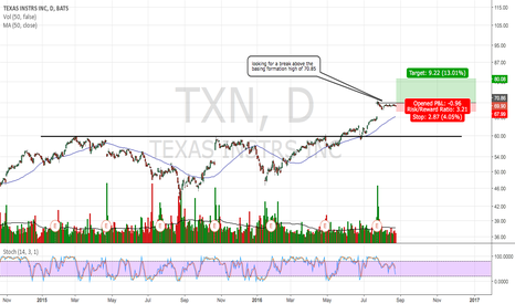 TXN: Strong basing formation after gap.