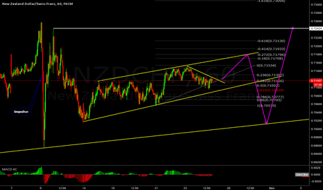NZDCHF: Expectations for the NZDCHF