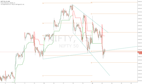 NIFTY: NIFTY below trendline support on 15 minute chart