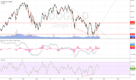 GOOGL: W Bottom?