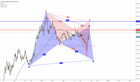 GBPAUD: GBPAUD: bracketed by Bear Cypher and Bull Bat on the daily chart