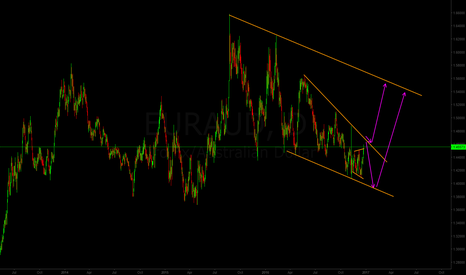 EURAUD: Possible long-term scenarious for EUR/AUD