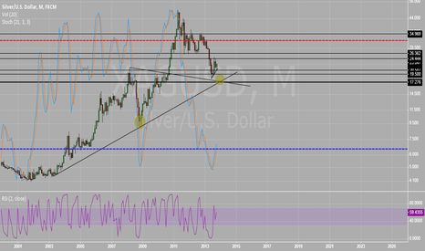 XAGUSD: Technical Reasoning for My Long Term Silver Hold