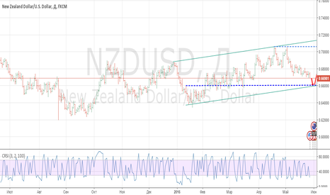 NZDUSD: NZD/USD есть идея на покупку.