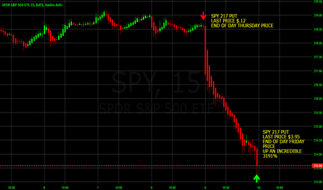 SPY: 3195% AMAZING POSSIBLE PROFIT DAY TRADING SPY WEEKLY OPTIONS