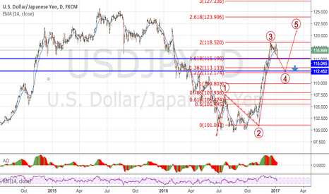 USDJPY: USDJPY : After FED announce...