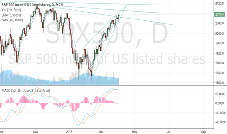 SPX500: Is this pig going to stop anytime soon?