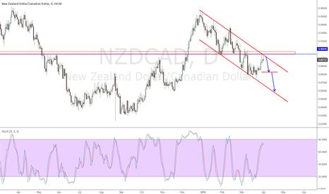 NZDCAD: short
