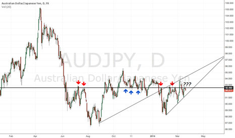 AUDJPY: Retest and fail = Resistance good?