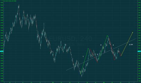 EURUSD: Short now, long after reaching .29 low.