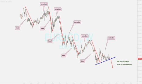 EURSGD: a typical trend and correction