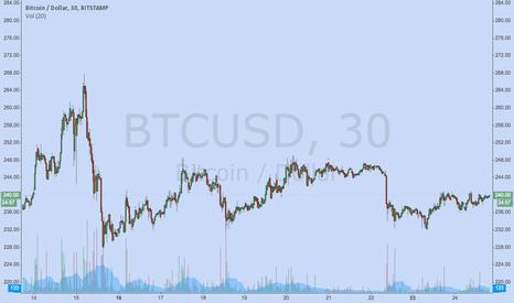 BTCUSD: Periodicity of Volatility in the Bitcoin Markets