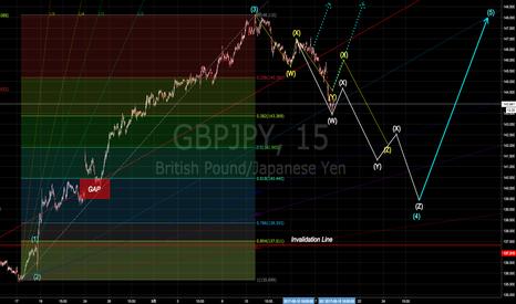 GBPJPY: ポンド円はリスクオフの流れを受け目先調整も窓埋め後再度上昇の可能性濃厚