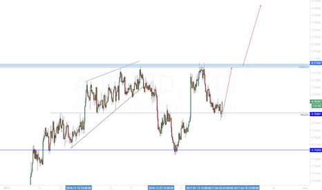 AUDUSD: AUD/USD Possible new strong bullish impulse.
