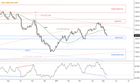 XAUUSD: Possible reaction zone in gold $GC_F, $GLD