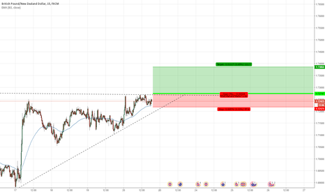 GBPNZD: GN long