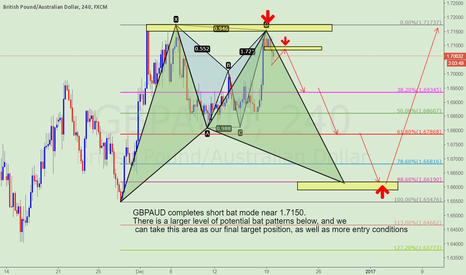 GBPAUD: Concern GBPAUD short opportunity