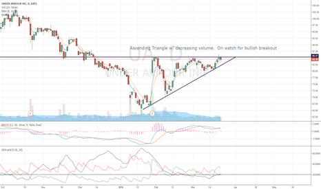 UA: Ascending Triangle w/ decreasing volume.