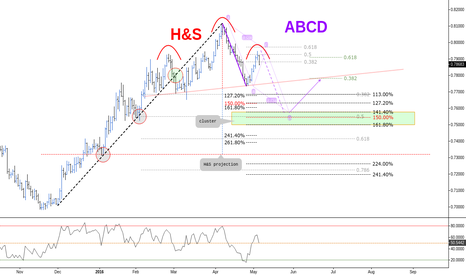 EURGBP: (Daily) Eventual H&S and ABCD Pattern // Bearish