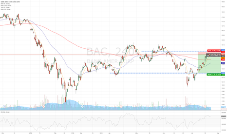 BAC: BAC uptrend forming, but i think a correction is due here