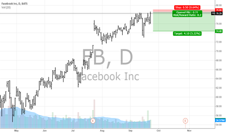 FB: FB going to Short