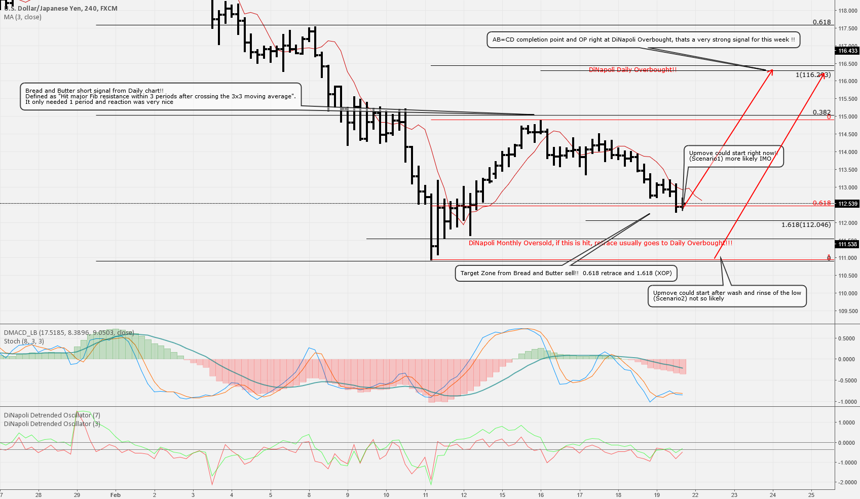 DiNapoli Analysis on USDJPY this week, 2 Scenarios, min 400Pips