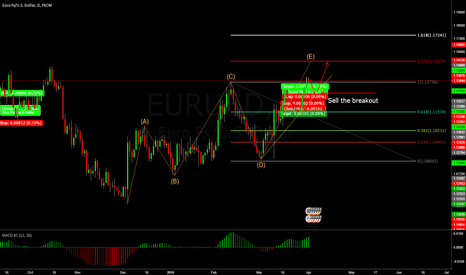 EURUSD: EURUSD (1h) - reaching 1.272 extension?