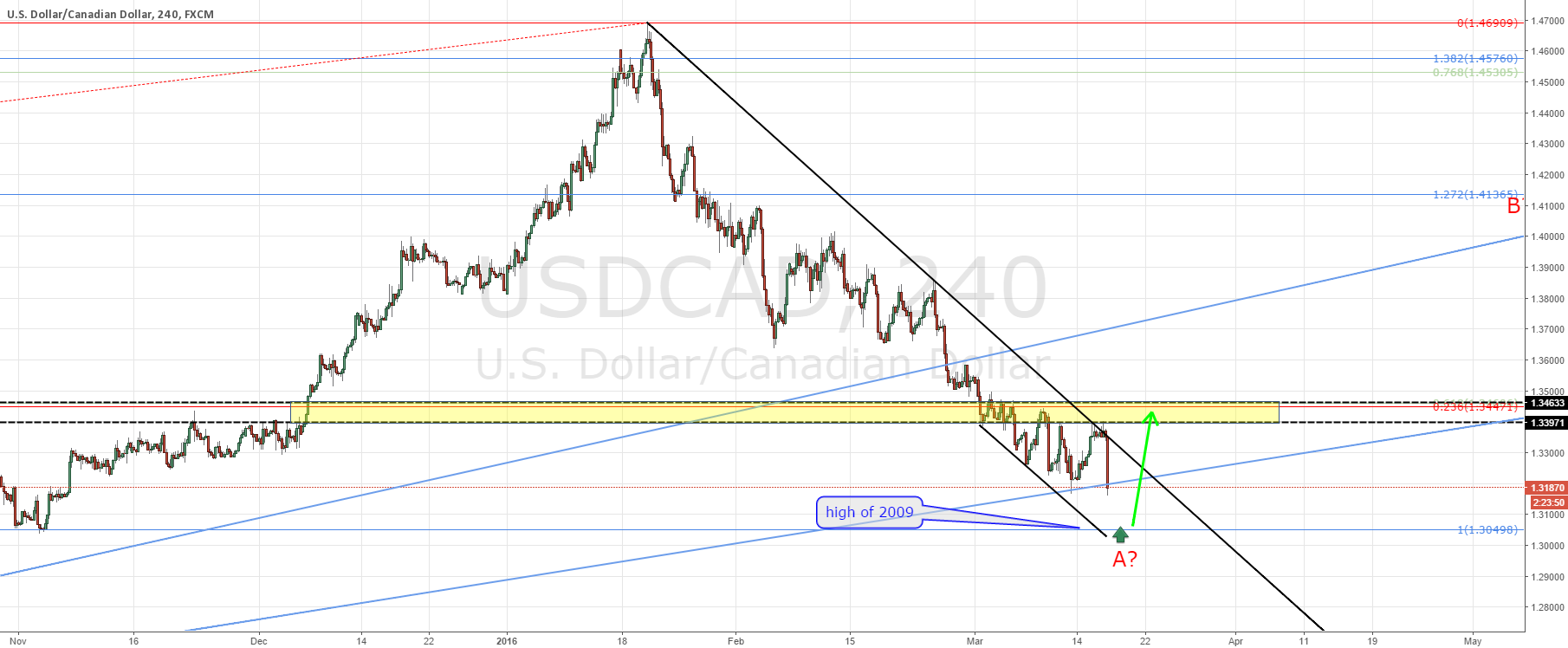 USDCAD according to plan