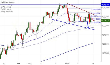 XAUUSD: Gold upside capped by 61.8% fibo, good to sell on rallies