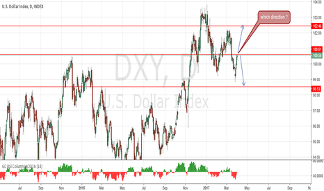 DXY: which direction now ?